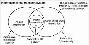 Venn Diagram Of The Difference Between Automotive Cyber