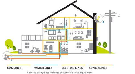 Home Electrical Wiring Diagram Visit The Following Link For by Home Service Line Coverage Protect Your Pipes