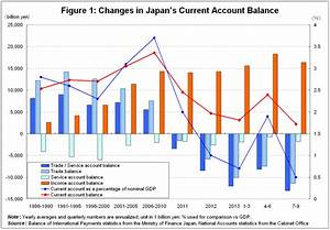 The Significance of Changes in the Current Account Balance ...
