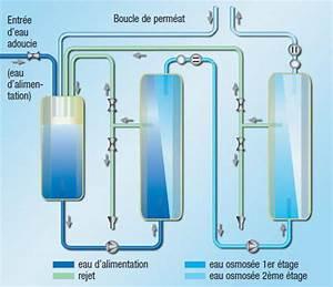 Appareil à Osmose Inverse : tude de l 39 h modialyse et mise en place de l 39 h modiafiltration ~ Premium-room.com Idées de Décoration