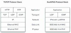 Tcp  Ip And 6lowpan Protocol Stack