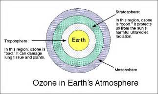 Atmosphere Layers Ozone