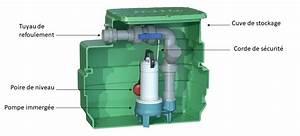 Schema Installation Pompe De Relevage Eaux Usées : comment choisir sa pompe eau guide complet ~ Carolinahurricanesstore.com Idées de Décoration