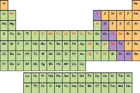 tavola periodica degli elementi metalli e non metalli 3 tavola periodica degli elementi chimici sono