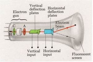 Schematic Diagram Of A Cathode Ray Tube Electrons Leaving