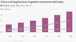 China is driving the boom in global e-commerce retail sales