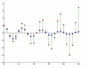 Matlab - How To Create Stem Plot In R