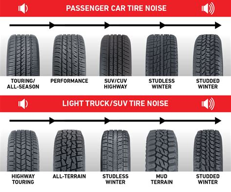 Want Quiet Tires? Look For These Features