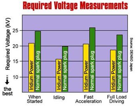 ngk iridium plugs heat range    miles