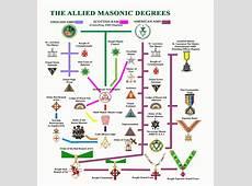 Main » York Rite » Allied Masonic Degrees