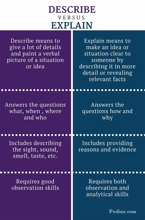 Difference Between Describe And Explain  Meaning, Content