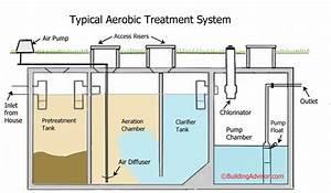 27 Aerobic Septic System Diagram