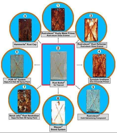 rust paint comparisons test bullet por vs oleum treatment accelerated