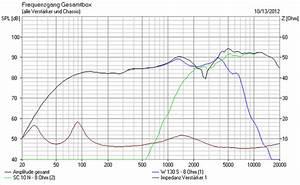 Wirkungsgrad Lautsprecher Berechnen : frequenzweiche berechnen weichen rechner fertigweichen lautsprecher hifi forum ~ Themetempest.com Abrechnung