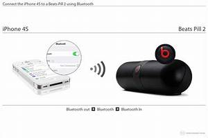 How To Connect The Iphone 4s To A Beats Pill 2