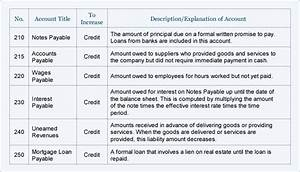 Sample Chart of Accounts for a Small Company | AccountingCoach