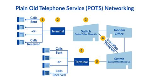 What Pots Plain Old Telephone Service Line Network
