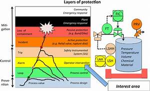 Safety Layers Of Protection From Stauffer Et Al   2000