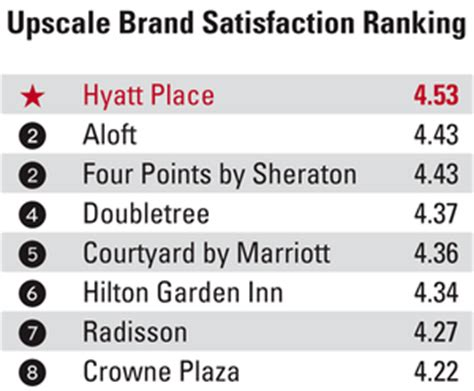 Westin Tops Upperupscale Segment, Hyatt Place Leads