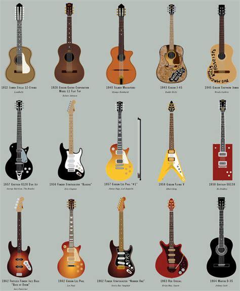 les 64 guitares les plus c 233 l 232 bres en une image