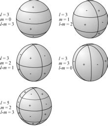 kugelflaechenfunktionen wikipedia