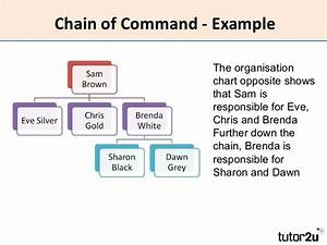 Chain of command chart hrm organisational structure ayucar for Chain of command flow chart template