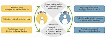 Formative Assessment Feedback Loop Classroom Learning Cycle
