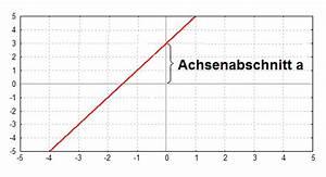 Schnittpunkt Mit Y Achse Berechnen Lineare Funktion : kurvendiskussion symmetrie achsensymmetrie zur y achse bei gebrochen rationalen funktionen ~ Themetempest.com Abrechnung