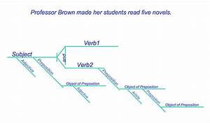 English Diagram Sentences