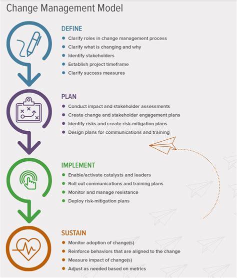 managing organizational change
