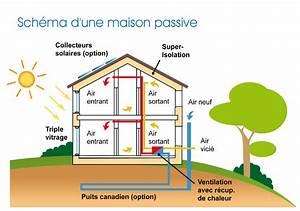 fonctionnement maison passive With energie d une maison 6 consommation denergie definition