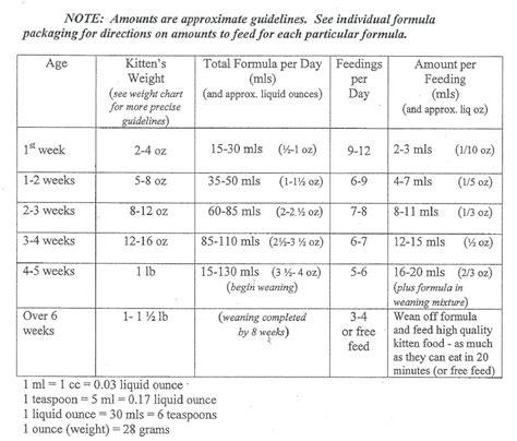 Formula Feeding Chart Colombchristopherbathumco