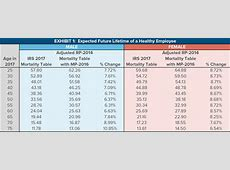 pension actuarial tables Brokeasshomecom