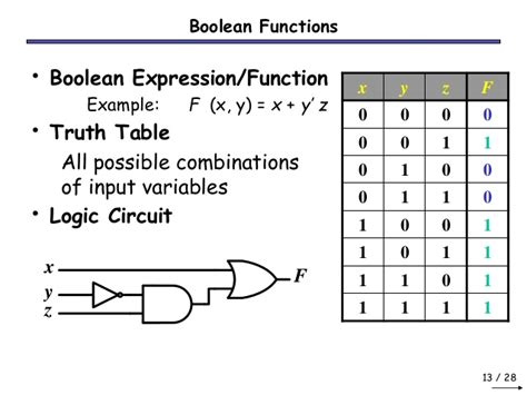 boolean expression to truth table logic design logical boolean functions steemit