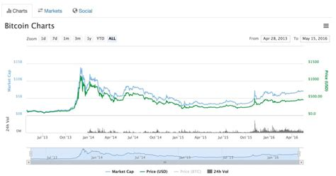 Popular coins right now on coingecko. I've Changed My Mind On Bitcoin - Timothy Sykes