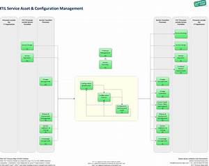 itil change management process flow chart With itil access management process document