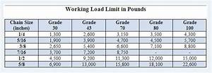 Working Load Limits Of Chain