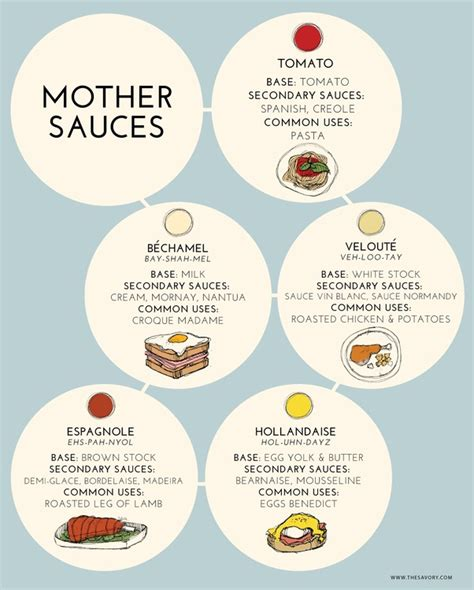 mother sauces quora