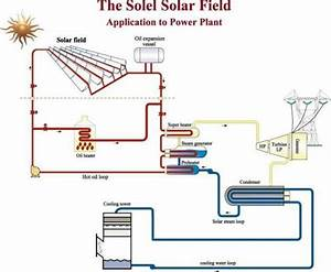 Solar Power Plant Diagram For More Great Solar And Wind