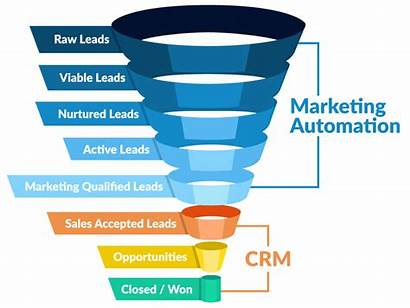 Crm Marketing Automation Management Customer Relationship Software