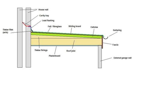image result  flat roof extension  pitched edges