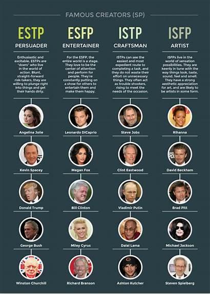Personality Type Types Sp Celebrities Myers Briggs