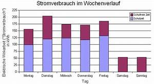 Stromverbrauch Geräte Berechnen : jagd auf die stromfresserbande ein kriminalistischer ~ Themetempest.com Abrechnung