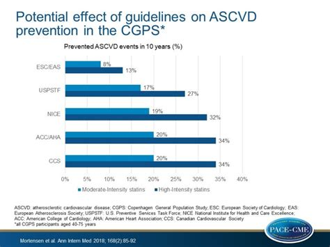 guideline differences  statin treatment affect