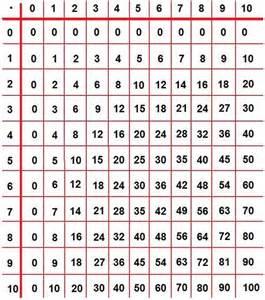 brüche quadrieren search results for einmaleins tabelle calendar 2015