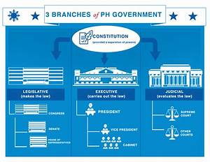 Three Branches of Government | Philippine Information Agency