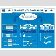 Three Branches Of Government  Philippine Information Agency