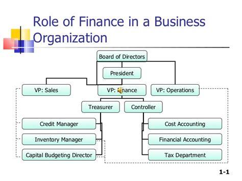 Organization Business by Financial Management Assignment Help Expertsmind