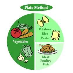 Diabetes Plate Method