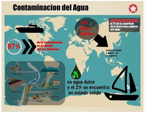 Infografía de la Contaminación del Agua Contaminación en